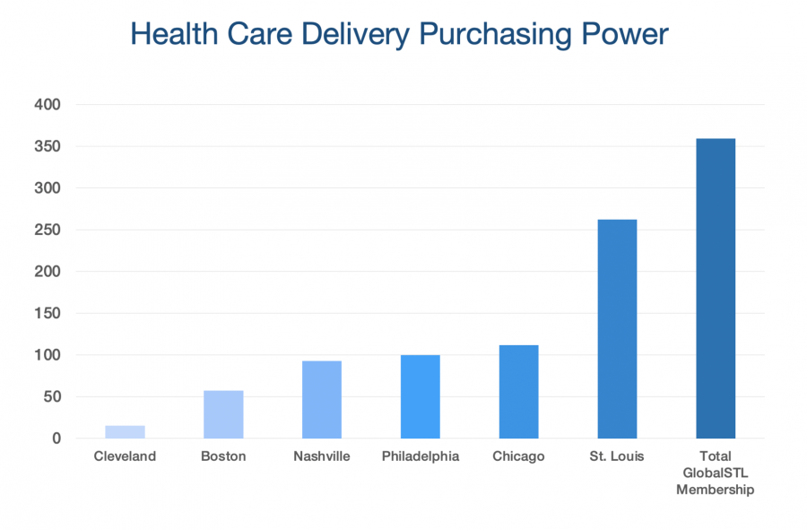 St. Louis Health Care Purchasing Power